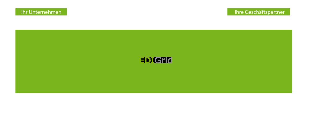 EDI Prozess Szenario